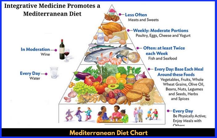 Mediterranean Diet Chart