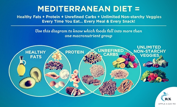 Another Reason Why Integrative Medicine Promotes a Mediterranean Diet